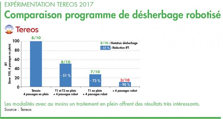 Expérimentation Tereos 2017 : comparaison programme de désherbage robotisé