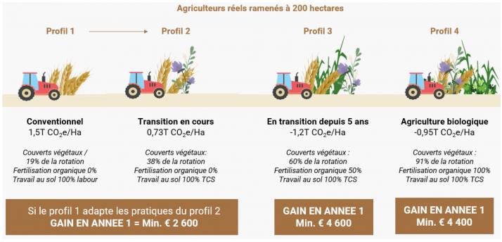 Rémunération potentielle en fonction du profil de l'agriculteur basée sur les chiffres de la première année