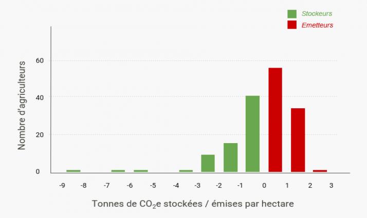 Répartition de la première promotion de Soil Capital Carbon selon leur emprunte carbone