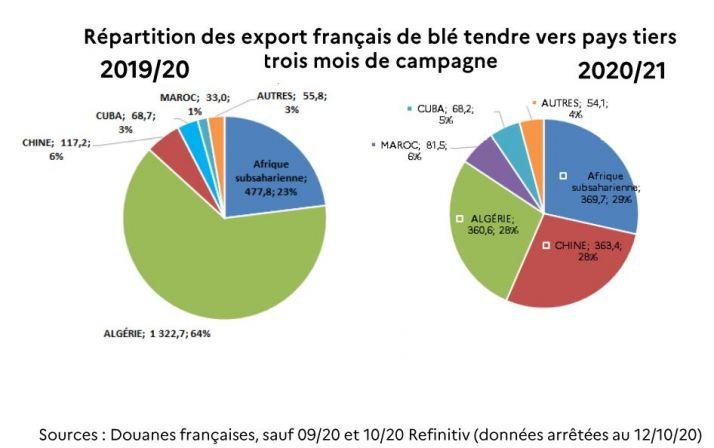 Source FranceAgriMer Conf de presse 14 octobre 2020