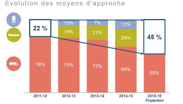 evolution_des_modes_dapproche_fluvial_ferroviere_routiere_senalia.jpg