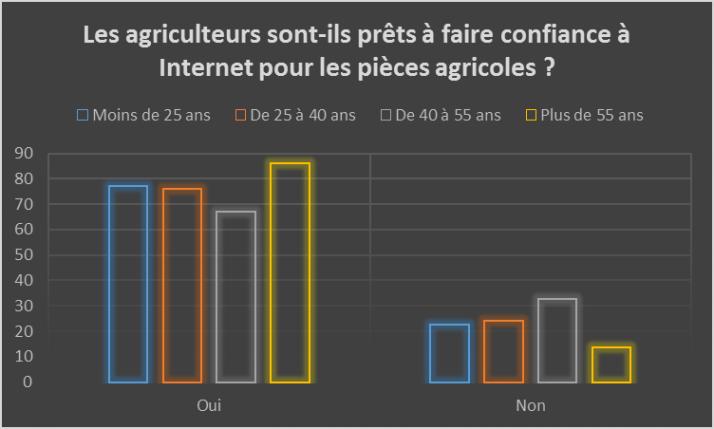 Les agriculteurs sont-ils prêts à faire confiance à Internet pour les pièces agricoles