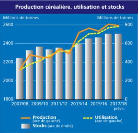 production_cerealiere_mondiale_fao_juin_2017.jpg