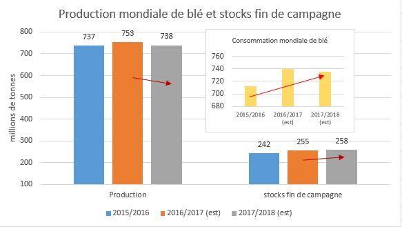 production_consommation_stocks_ble_mondiaux_usda_mai_2017.jpg