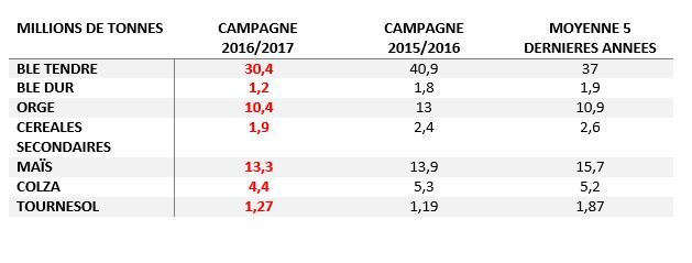 production_francaise_cereales_a_paille_oleoproteagineux_campagne_2016_oda.jpg