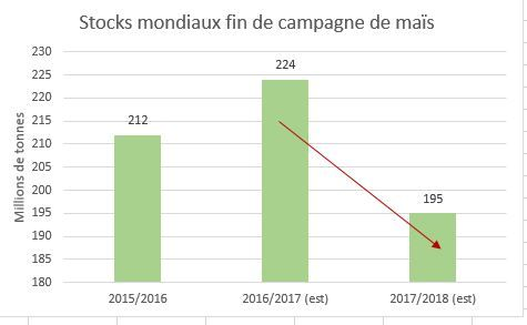 stocks_mondiaux_mais_usda_mai_2017.jpg